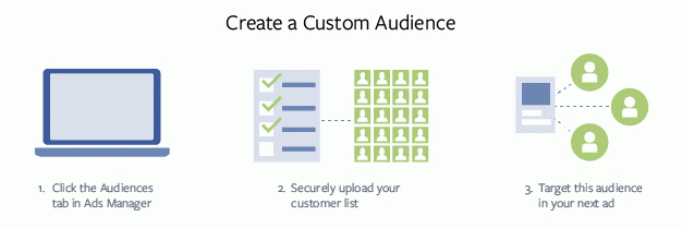 custom targeted facebook ads - Eyler Cretive